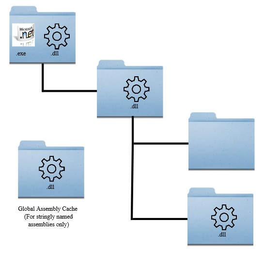 Java and NET Figure 2