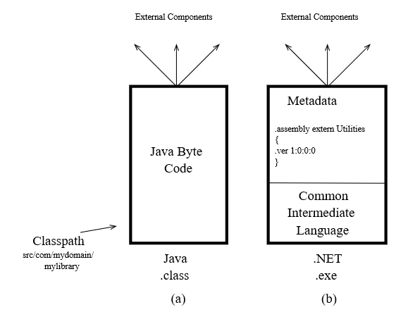 Jave and NET Figure 1